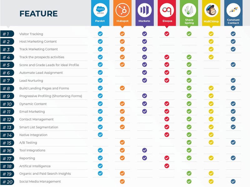 marketing-automation-features